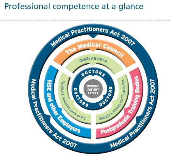 Professional competence at a glance