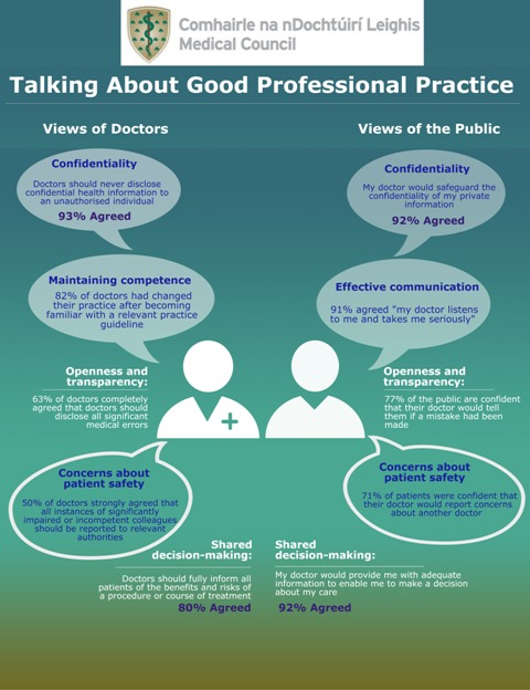 Good Professional Practice info graph