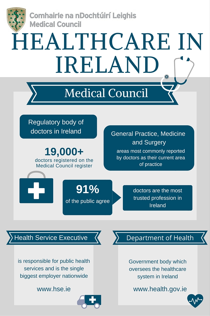 Healthcare in Ireland